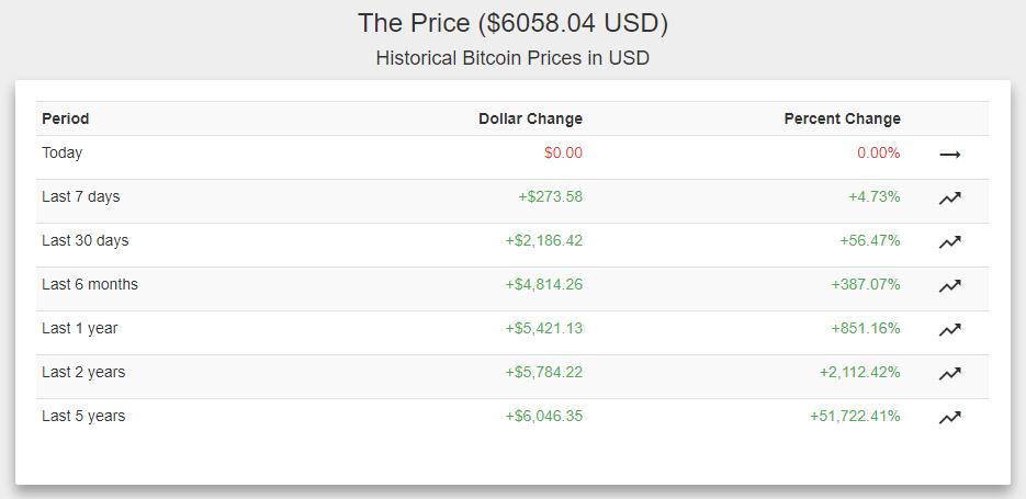Капитализация биткоина преодолела отметку в $100 млрд 1