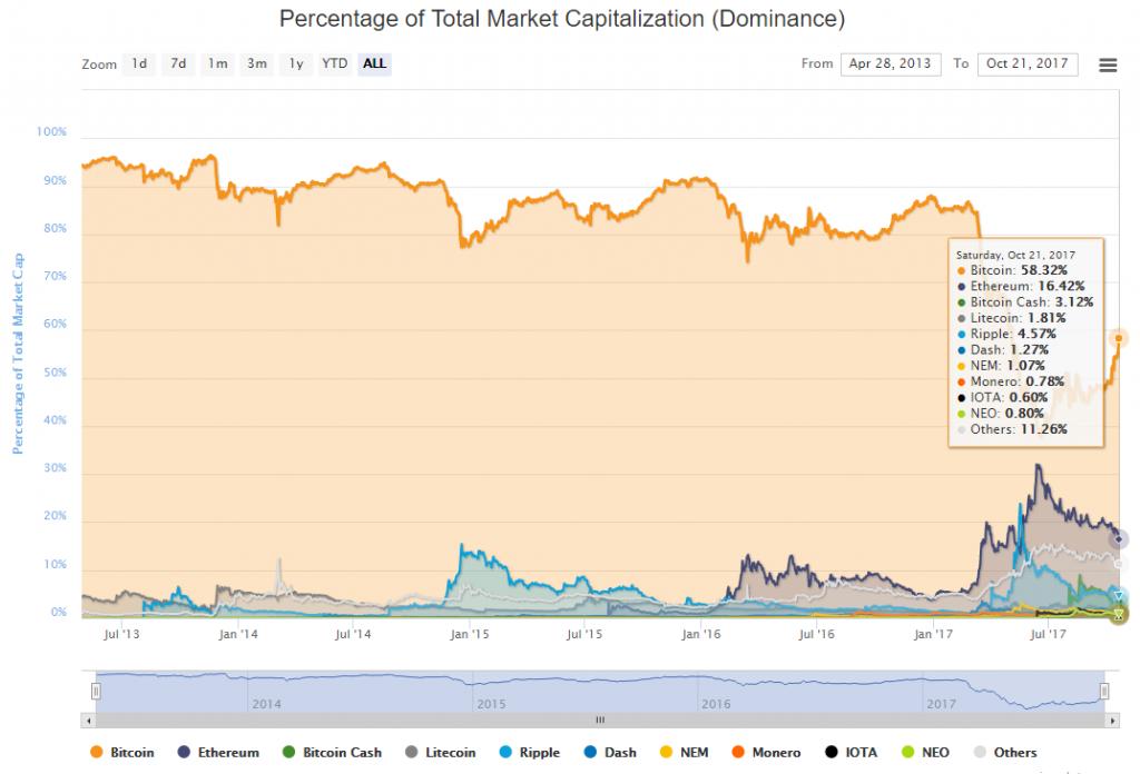 Капитализация биткоина преодолела отметку в $100 млрд 2