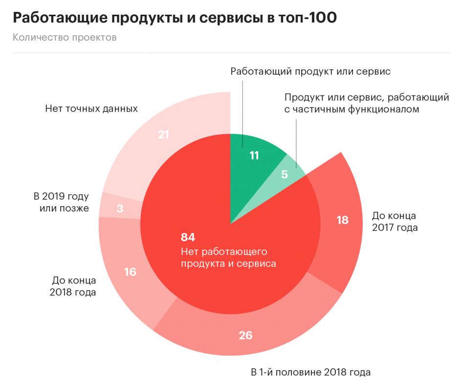 РБК: из 100 крупнейших ICO-проектов работающий продукт есть только у 16