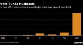 криптовалютные фонды