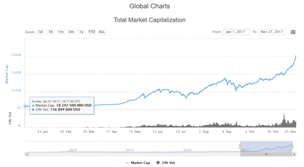 график капитализации рынка криптовалют