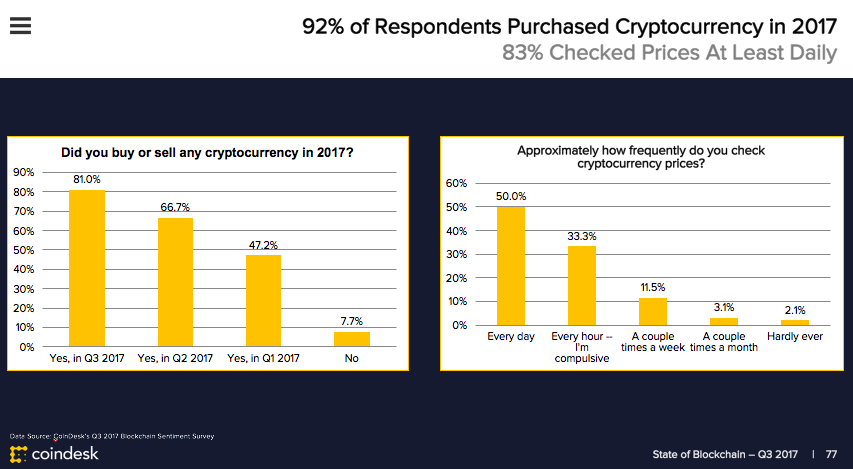 Q3 2017 Coindesk