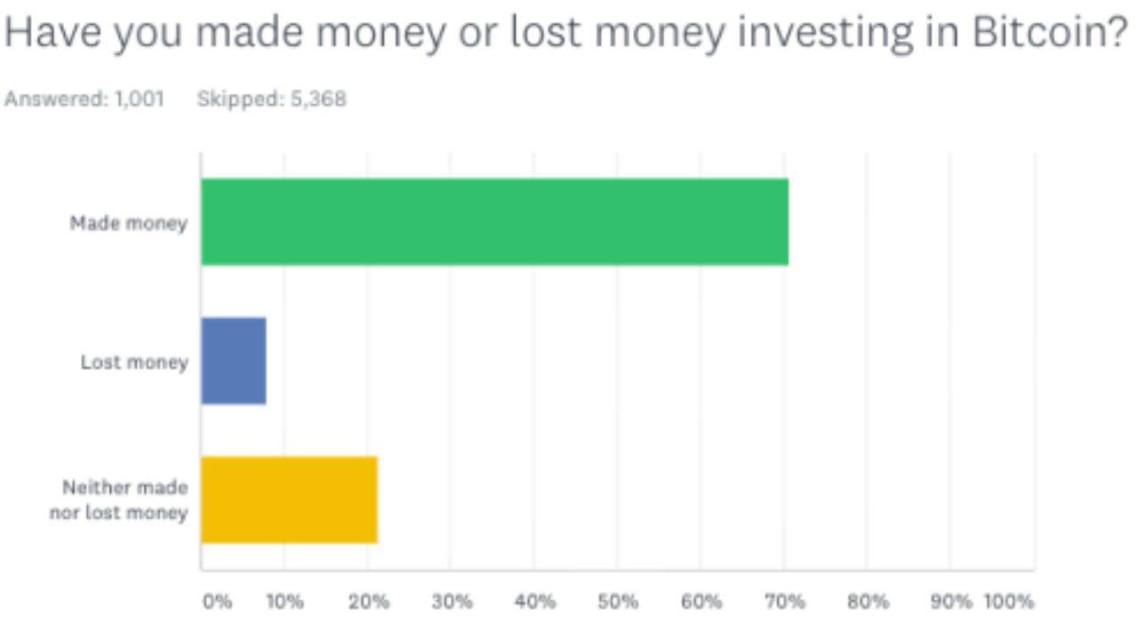 Исследование Yahoo Finance