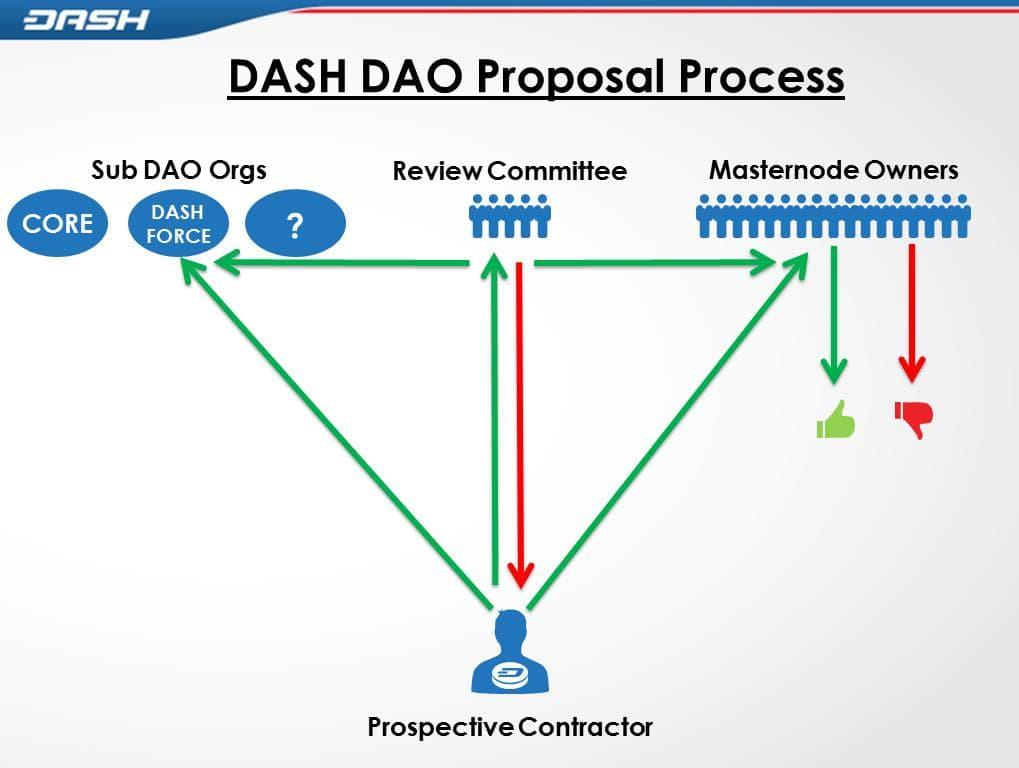 Алгоритм криптовалюты Dash