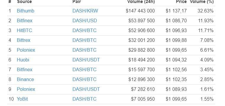 На каких биржах торгуется Dash