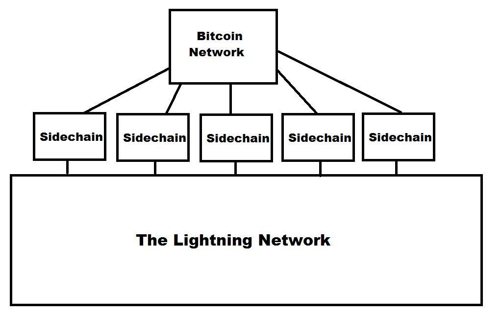 проблема биткоин транзакций