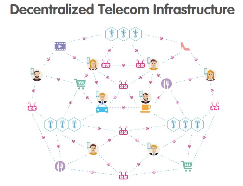 Инфраструктура ico Qlink