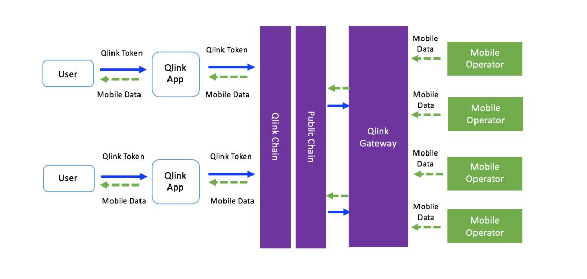 Мобильные данные ico qlink