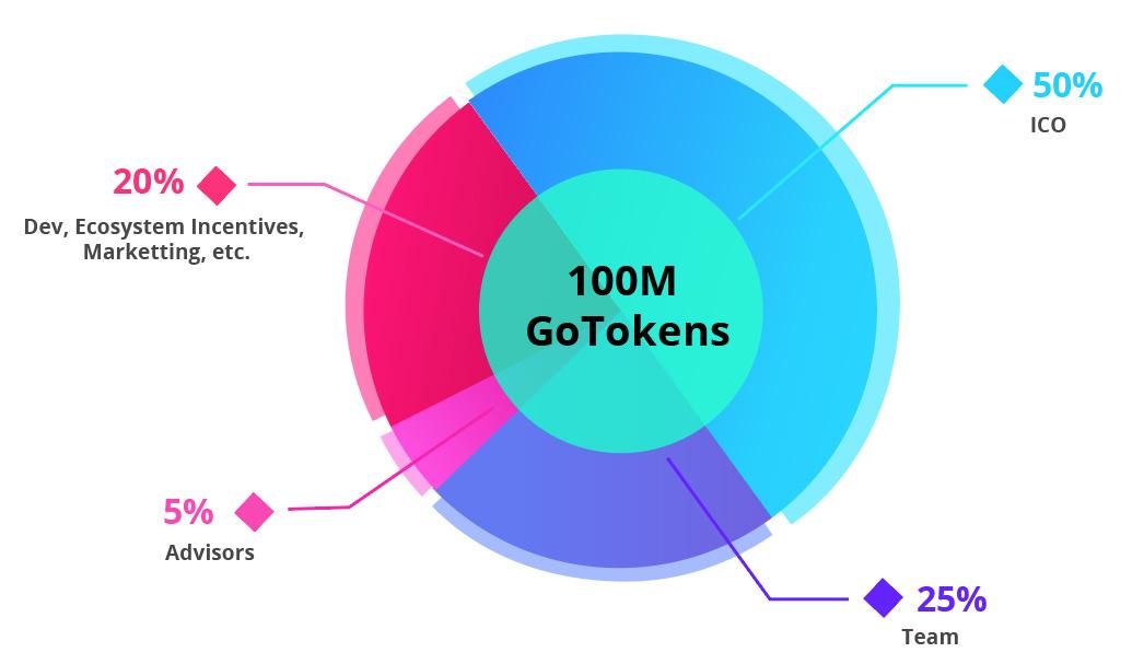 ico Go Network