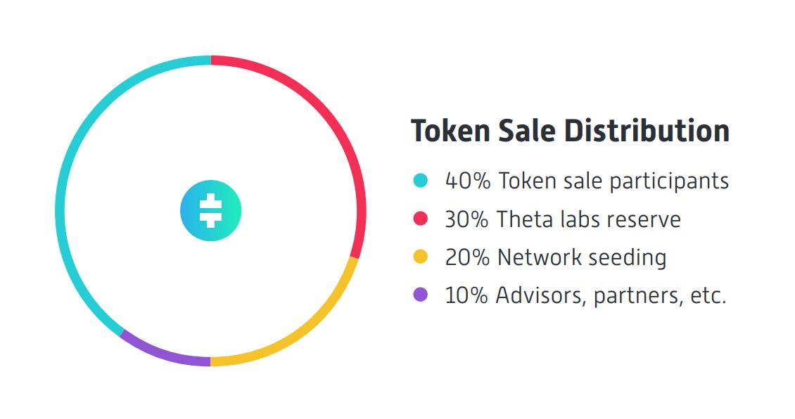 Распределение токенов Theta Network