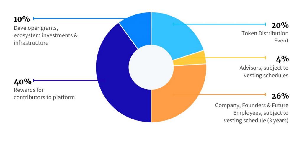 Распределение токенов Props Project