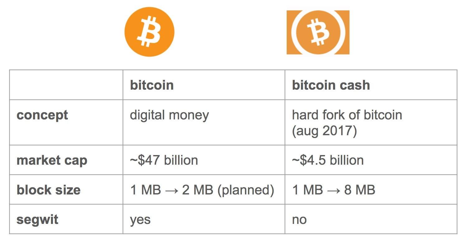 Bitcoin Cash отличие от Bitcoin