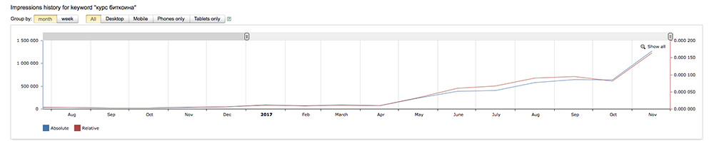 график курс биткоина