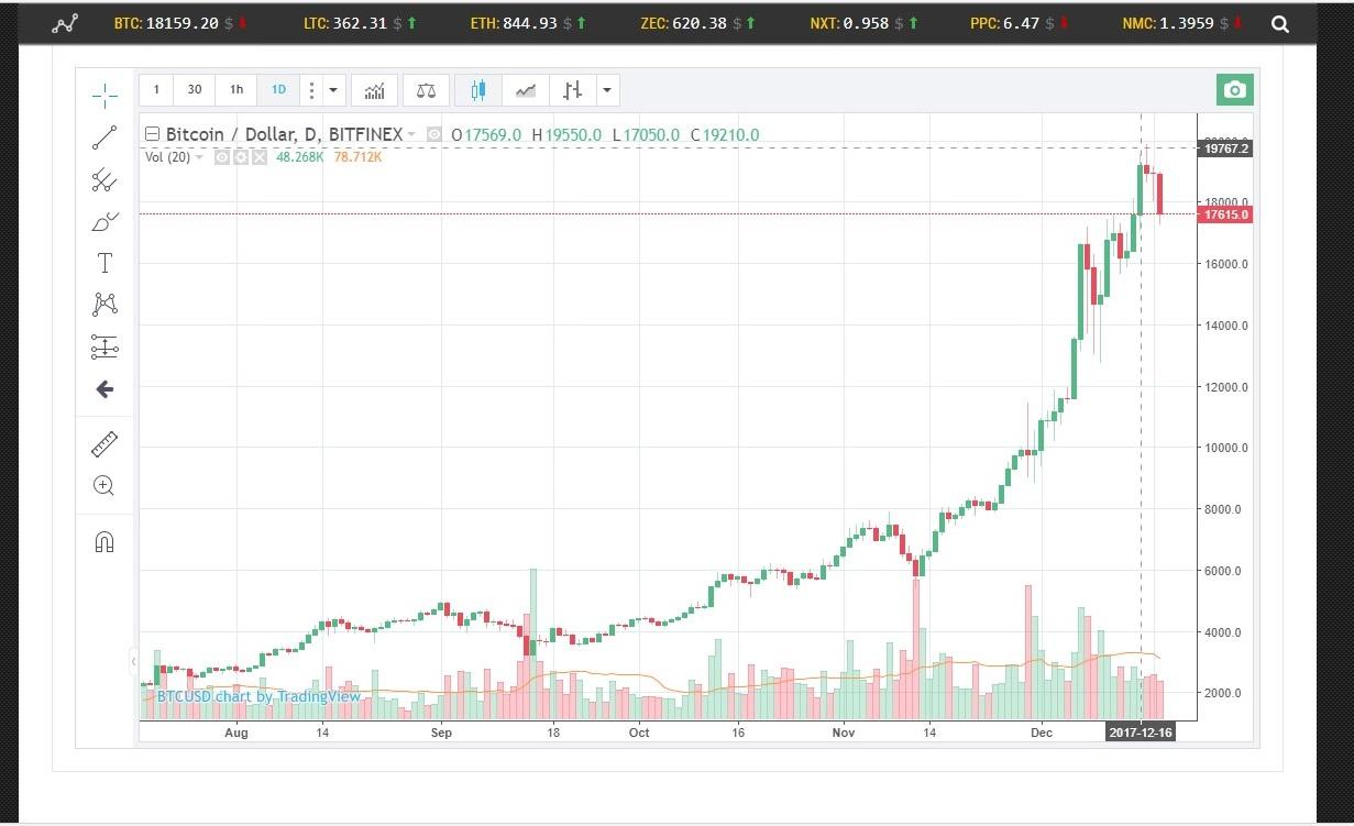 биржевые графики