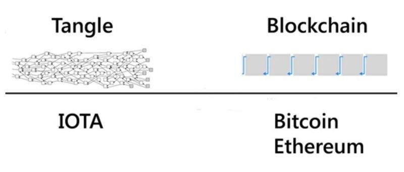 блокчейн iota