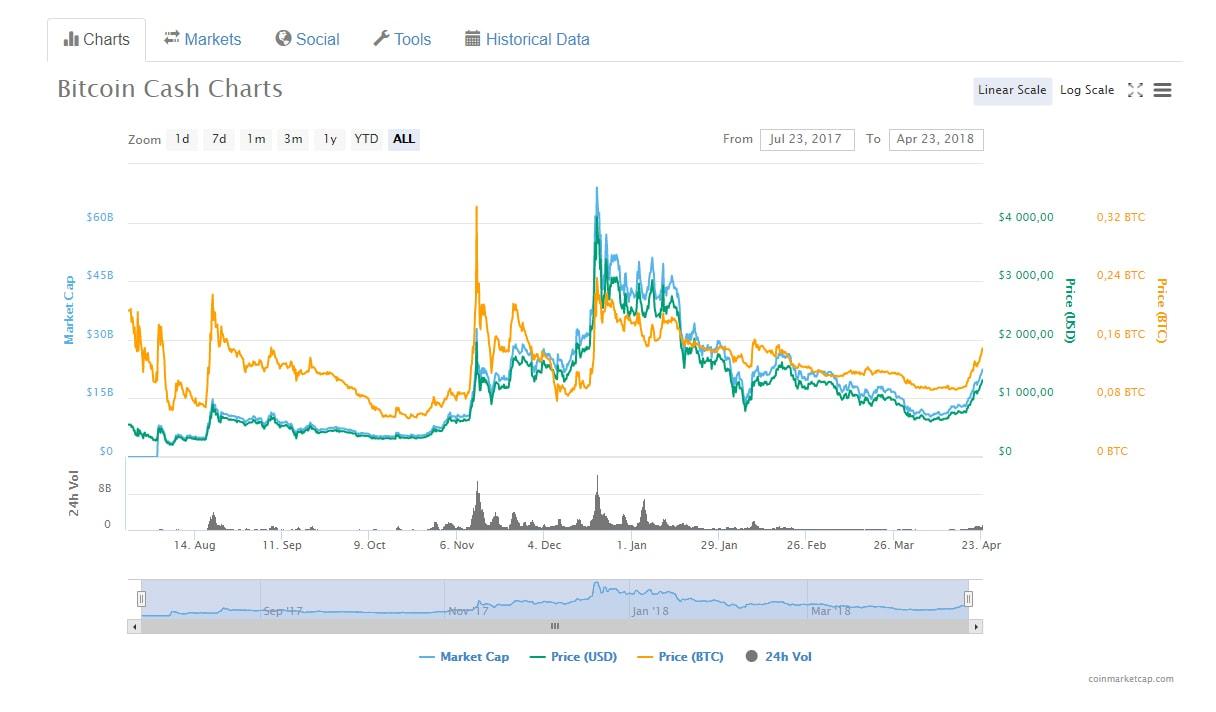Что повлияло на рост Bitcoin Cash?