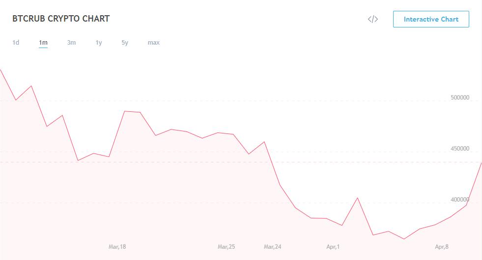 биткоин и рубль динамика