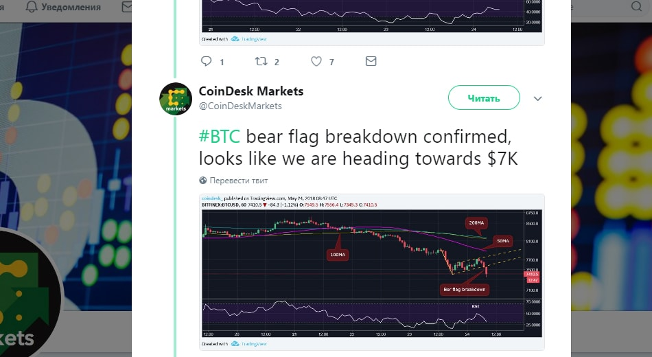 биткоин может вернуться к отметке $7000