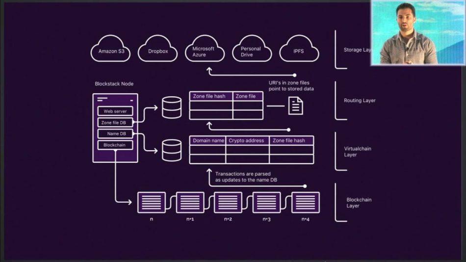 Blockstack дарит разработчикам 1 млн долларов