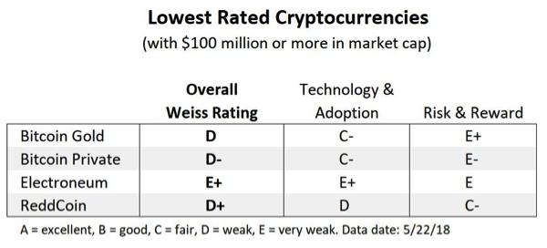 худшие криптовалюты