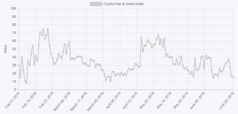 показатели индекса страха и жадности для крипторынка