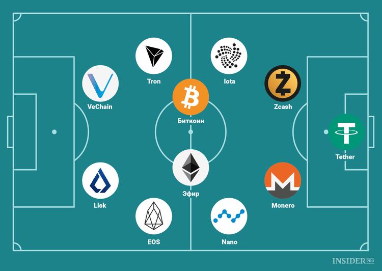 Как могла бы выглядеть сборная криптовалют на чемпионате по криптофутболу