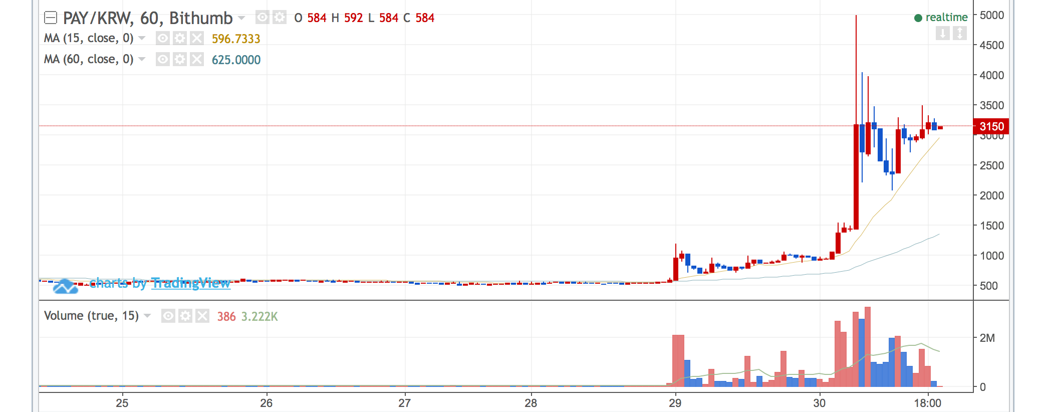 TenX испытал 400% подъём на бирже Bithumb