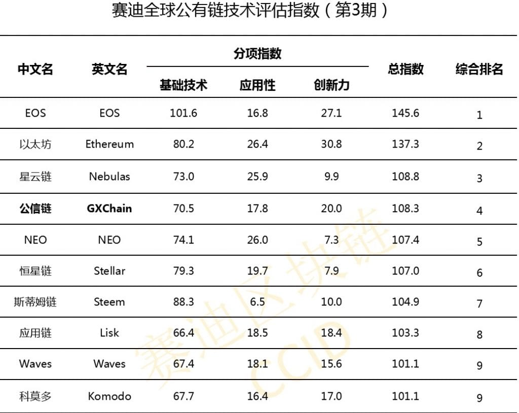 Министерство информатизации Китая представило свой третий рейтинг криптовалют