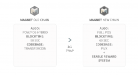 Magnet (MAG) — Изменение криптовалюты
