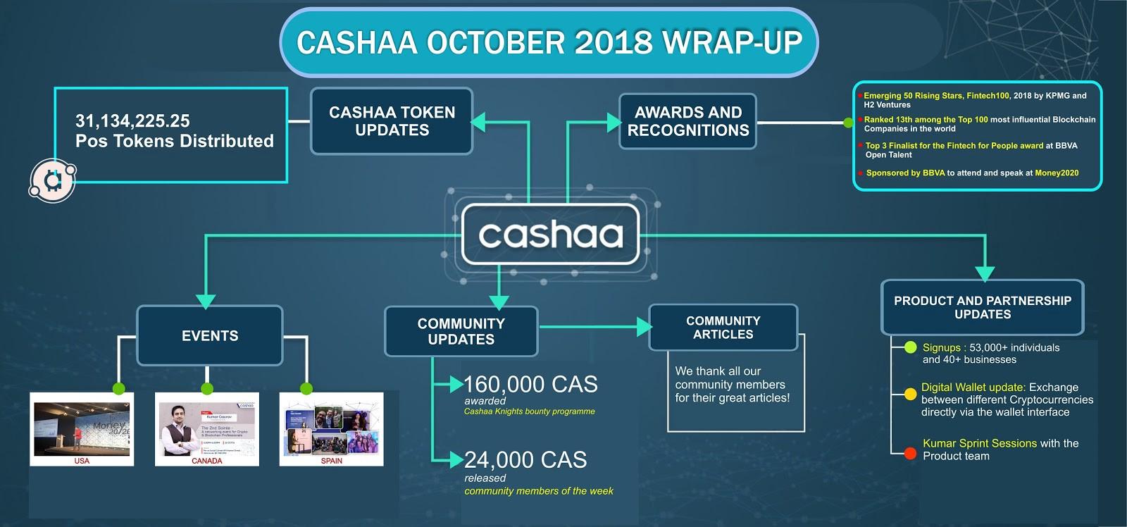 Cashaa (CAS) - Выпуск онлайн-кошелька