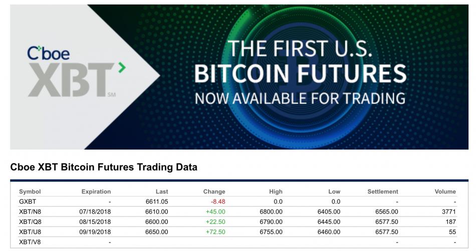 Bitcoin (BTC) — Дата истечения срока действия Cboe XBT за январь