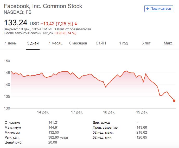 Как New York Times обвалил акции Facebook